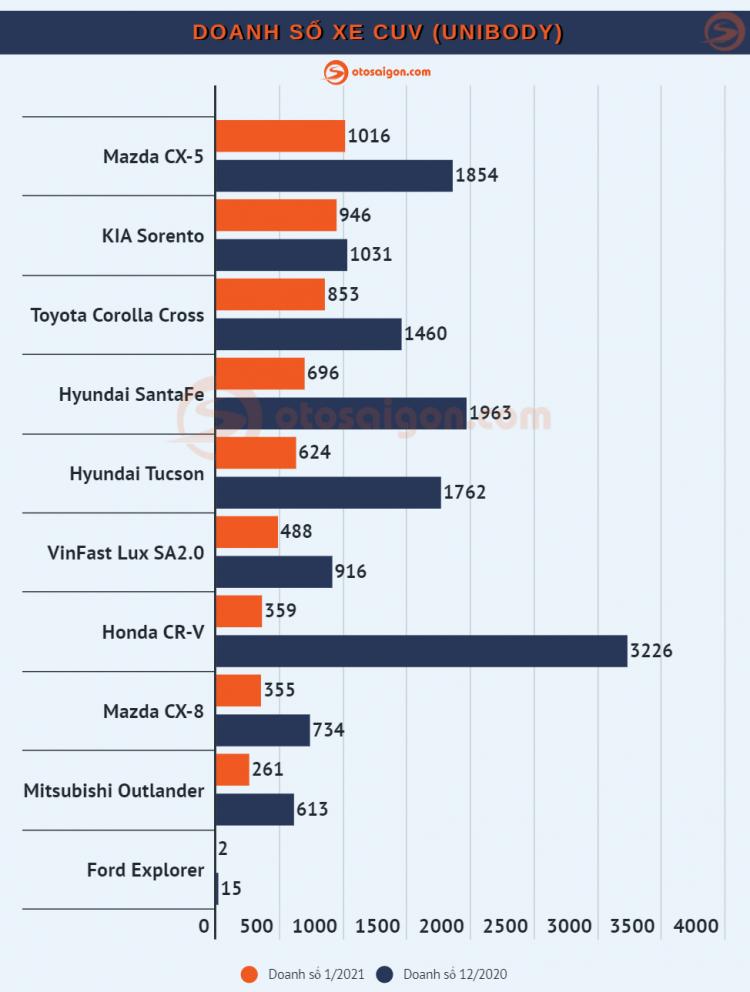 [Infographic] Top CUV/SUV bán chạy tại Việt Nam tháng 1/2021: Kia Seltos dẫn đầu phân khúc